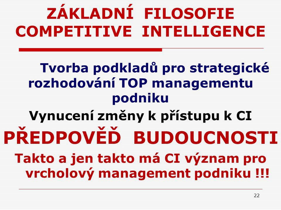 ZÁKLADNÍ FILOSOFIE COMPETITIVE INTELLIGENCE Tvorba podkladů pro strategické rozhodování TOP managementu podniku Vynucení změny k přístupu k CI PŘEDPOVĚĎ BUDOUCNOSTI Takto a jen takto má CI význam pro vrcholový management podniku !!.