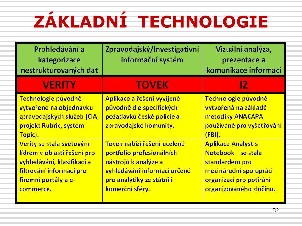 ZÁKLADNÍ TECHNOLOGIE 32