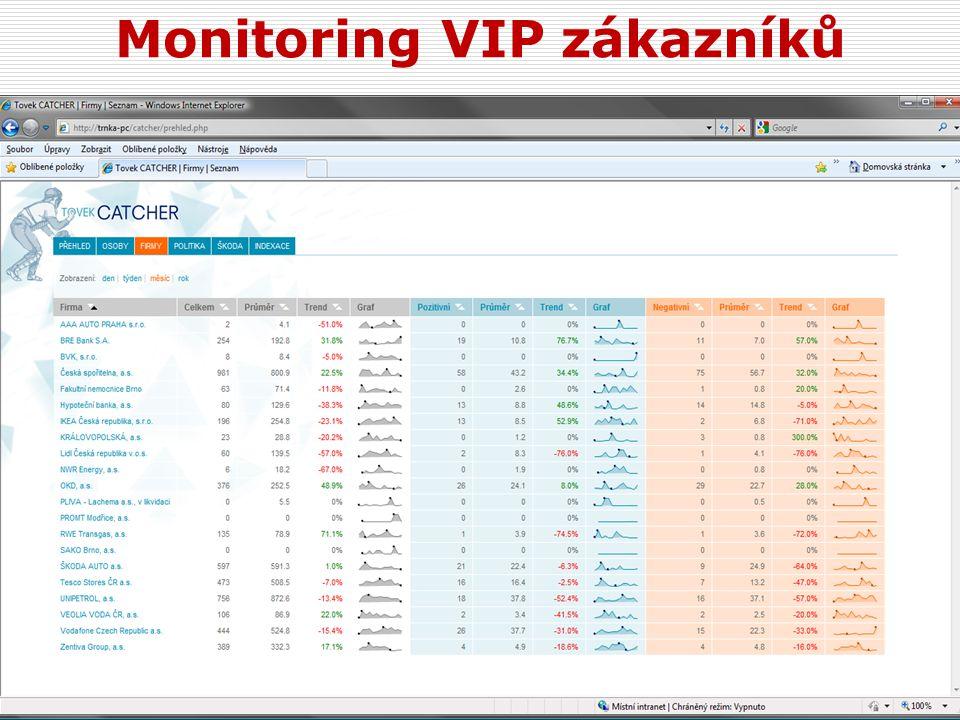 Monitoring VIP zákazníků 50