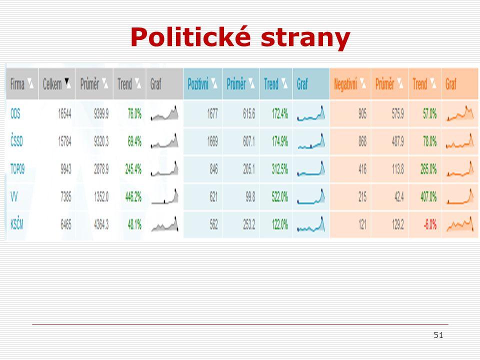 Politické strany 51