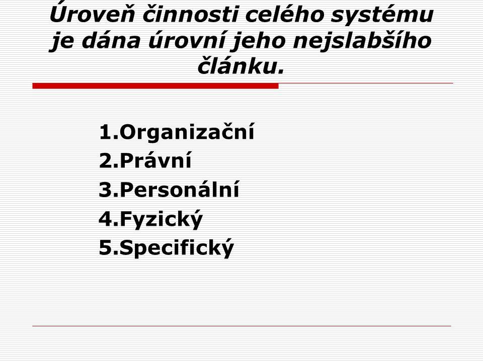 Úroveň činnosti celého systému je dána úrovní jeho nejslabšího článku. 1.Organizační 2.Právní 3.Personální 4.Fyzický 5.Specifický