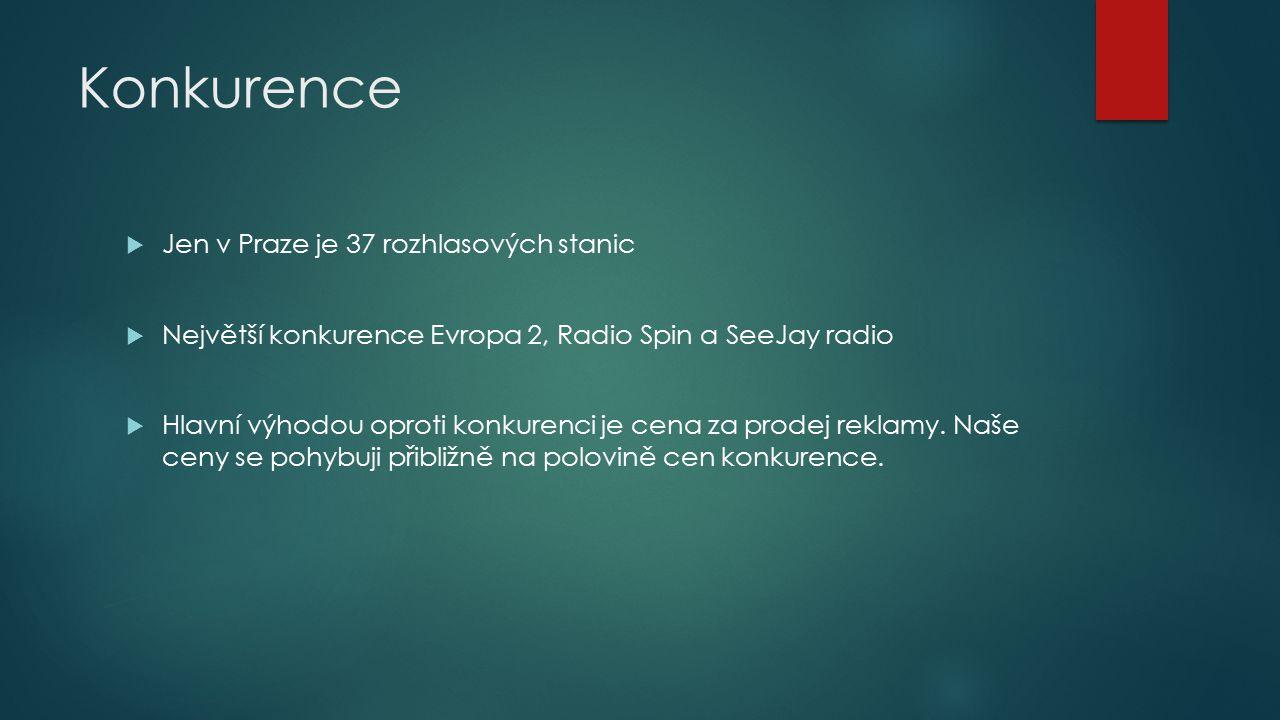 Konkurence  Jen v Praze je 37 rozhlasových stanic  Největší konkurence Evropa 2, Radio Spin a SeeJay radio  Hlavní výhodou oproti konkurenci je cena za prodej reklamy.