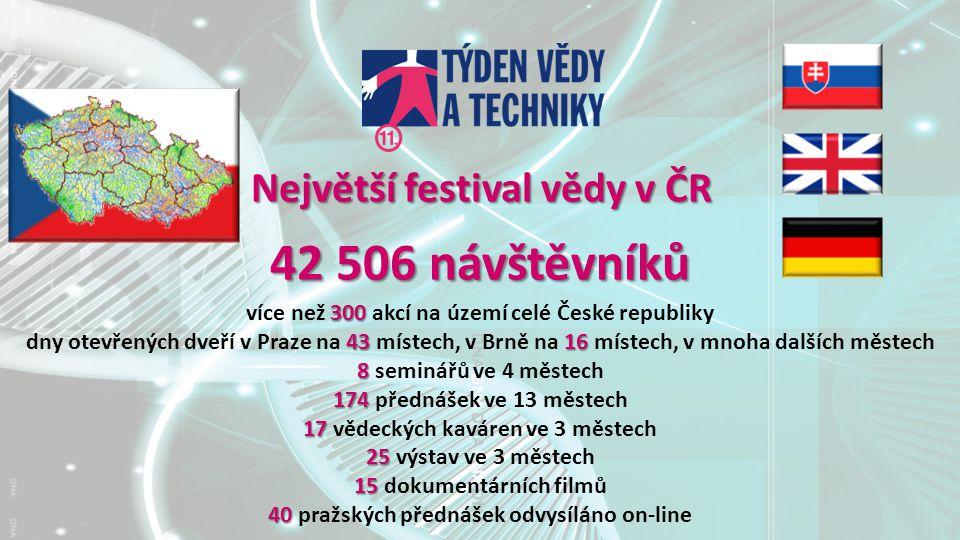 42 506 návštěvníků 300 více než 300 akcí na území celé České republiky 4316 dny otevřených dveří v Praze na 43 místech, v Brně na 16 místech, v mnoha dalších městech 8 8 seminářů ve 4 městech 174 174 přednášek ve 13 městech 17 17 vědeckých kaváren ve 3 městech 25 25 výstav ve 3 městech 15 15 dokumentárních filmů 40 40 pražských přednášek odvysíláno on-line Největší festival vědy v ČR