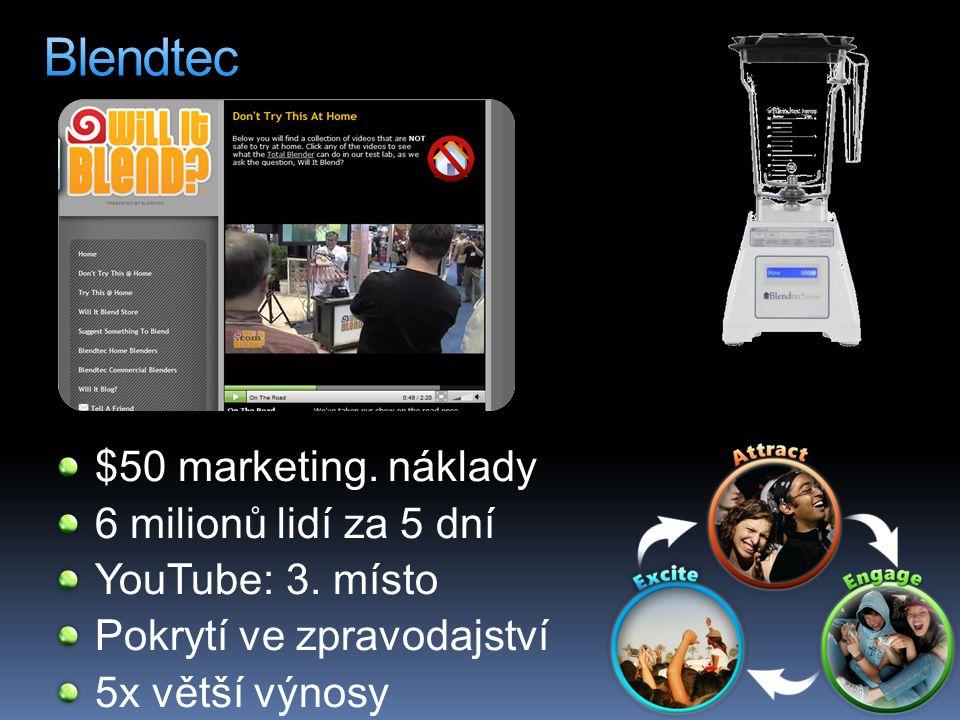 $50 marketing. náklady 6 milionů lidí za 5 dní YouTube: 3. místo Pokrytí ve zpravodajství 5x větší výnosy