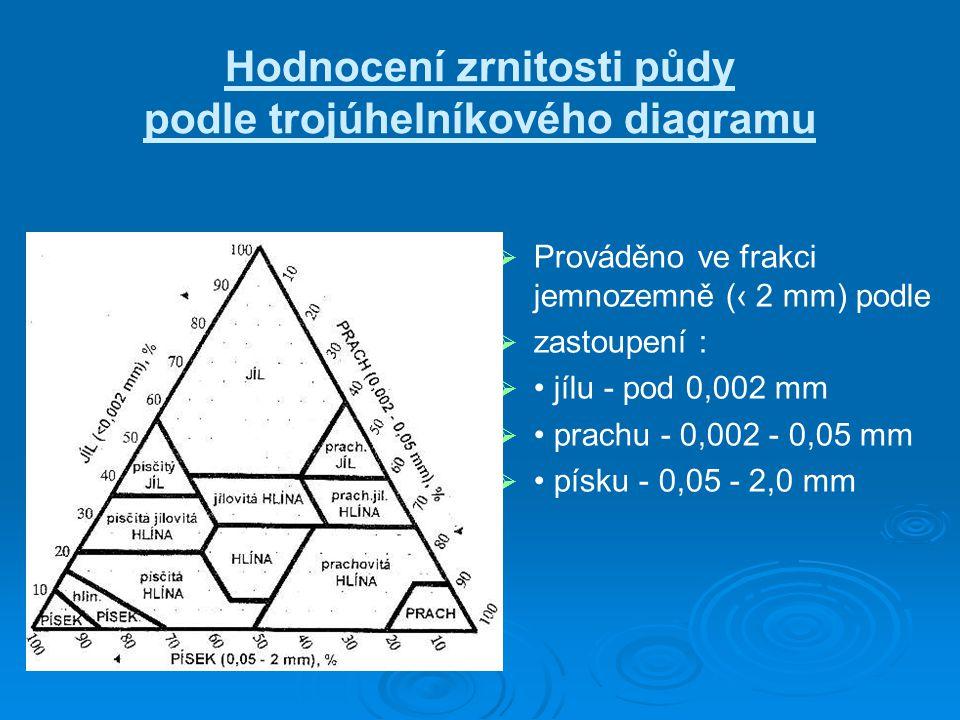 Hodnocení zrnitosti půdy podle trojúhelníkového diagramu   Prováděno ve frakci jemnozemně (‹ 2 mm) podle   zastoupení :   jílu - pod 0,002 mm 