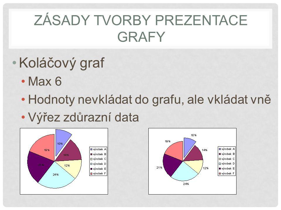 ZÁSADY TVORBY PREZENTACE GRAFY Koláčový graf Max 6 Hodnoty nevkládat do grafu, ale vkládat vně Výřez zdůrazní data
