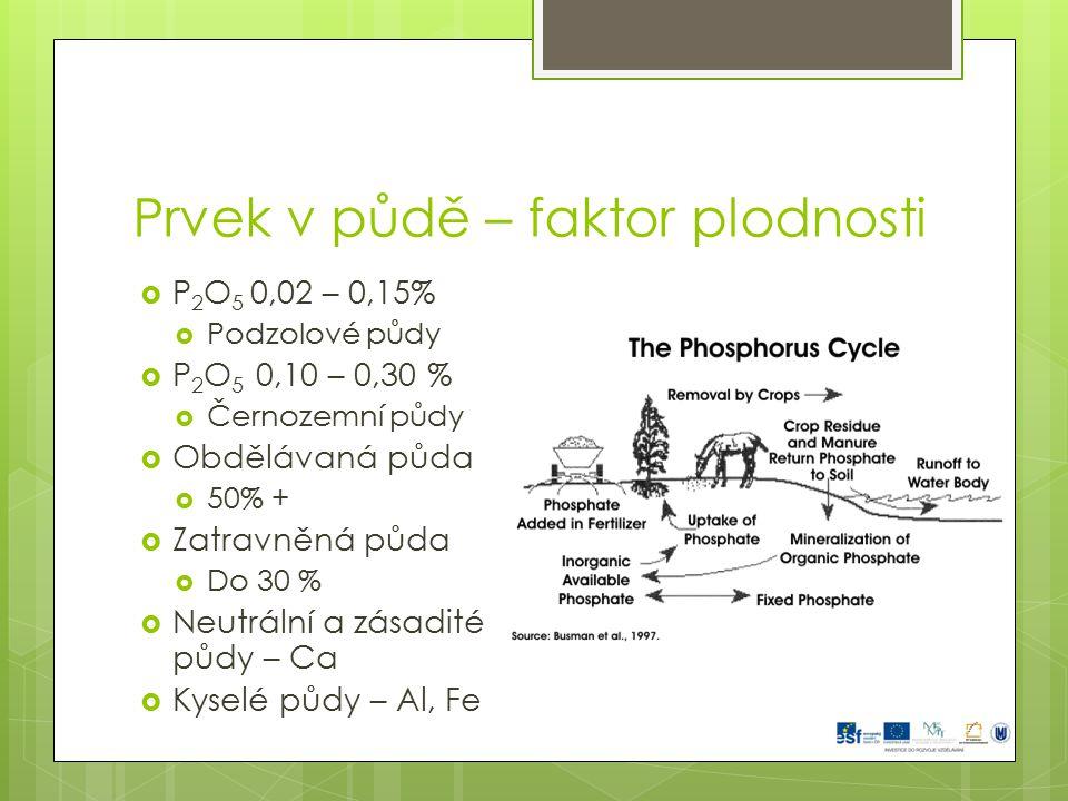 Prvek v půdě – faktor plodnosti  P 2 O 5 0,02 – 0,15%  Podzolové půdy  P 2 O 5 0,10 – 0,30 %  Černozemní půdy  Obdělávaná půda  50% +  Zatravně