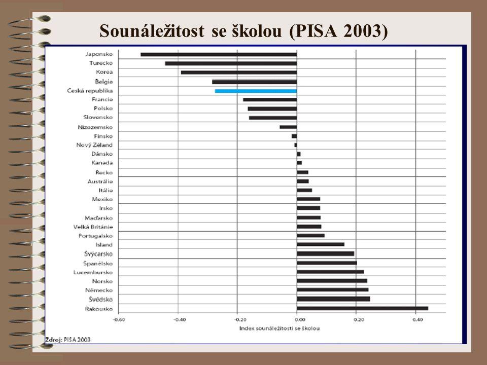 Sounáležitost se školou (PISA 2003)