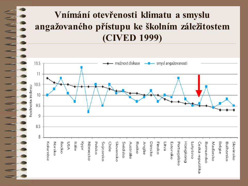 Vnímání otevřenosti klimatu a smyslu angažovaného přístupu ke školním záležitostem (CIVED 1999)