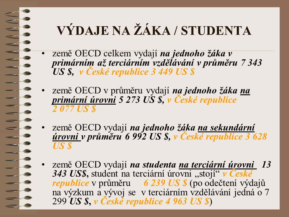 VÝDAJE NA ŽÁKA / STUDENTA země OECD celkem vydají na jednoho žáka v primárním až terciárním vzdělávání v průměru 7 343 US $, v České republice 3 449 U