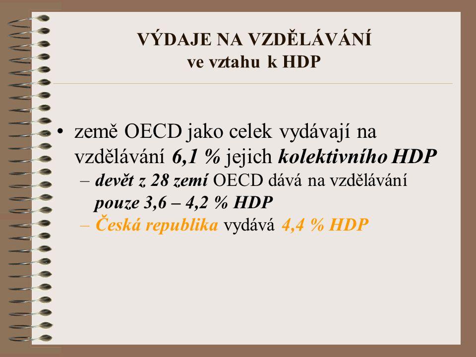 VÝDAJE NA VZDĚLÁVÁNÍ ve vztahu k HDP země OECD jako celek vydávají na vzdělávání 6,1 % jejich kolektivního HDP –devět z 28 zemí OECD dává na vzděláván