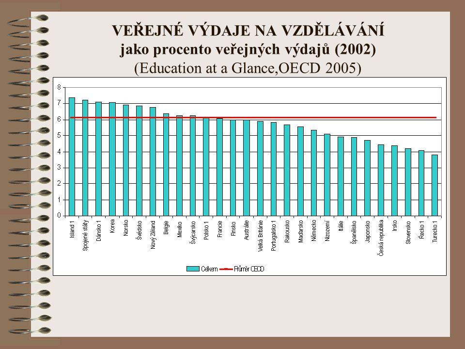 VEŘEJNÉ VÝDAJE NA VZDĚLÁVÁNÍ jako procento veřejných výdajů (2002) (Education at a Glance,OECD 2005)