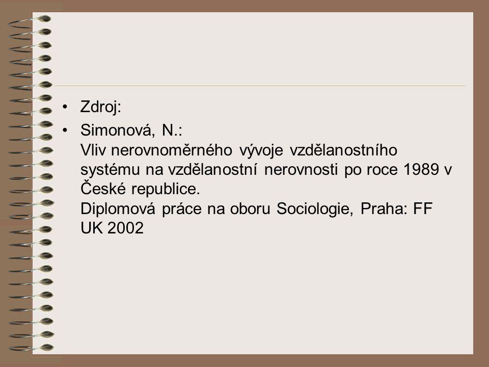 Zdroj: Simonová, N.: Vliv nerovnoměrného vývoje vzdělanostního systému na vzdělanostní nerovnosti po roce 1989 v České republice. Diplomová práce na o