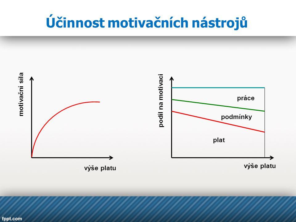 Účinnost motivačních nástrojů plat podmínky práce výše platu motivační síla podíl na motivaci