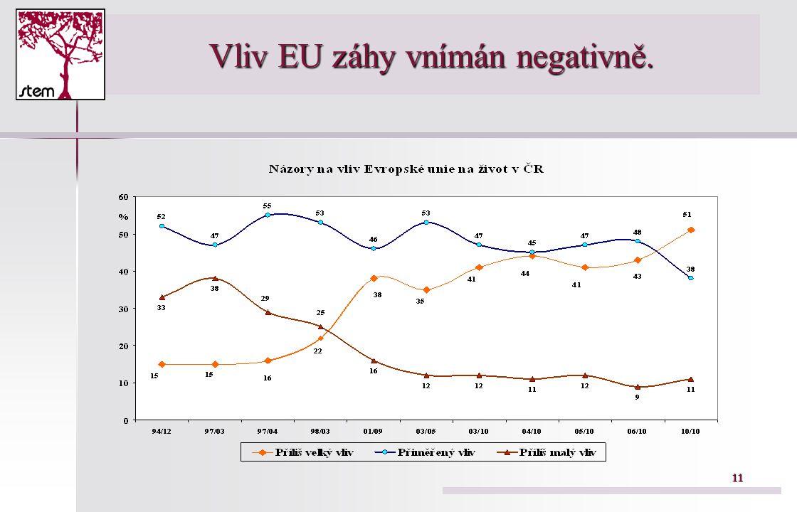 11 Vliv EU záhy vnímán negativně.