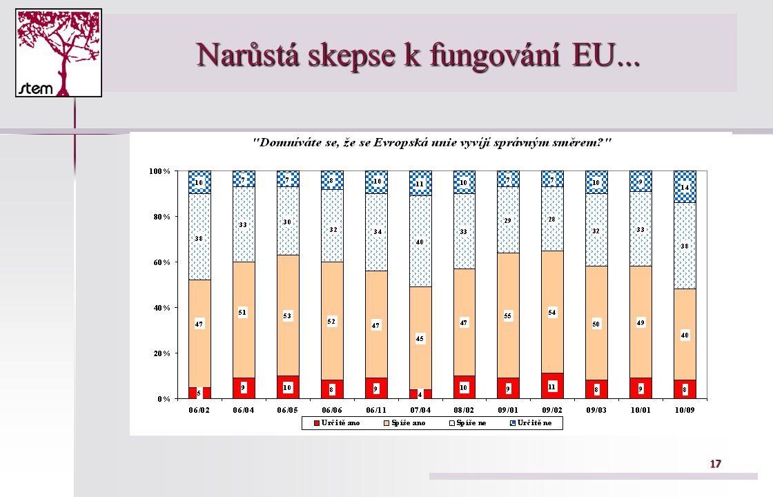 17 Narůstá skepse k fungování EU...