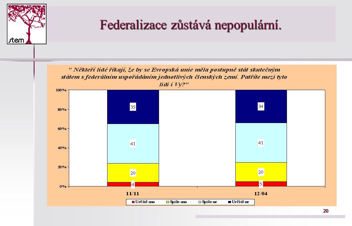 20 Federalizace zůstává nepopulární.