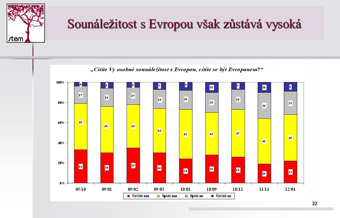 22 Sounáležitost s Evropou však zůstává vysoká