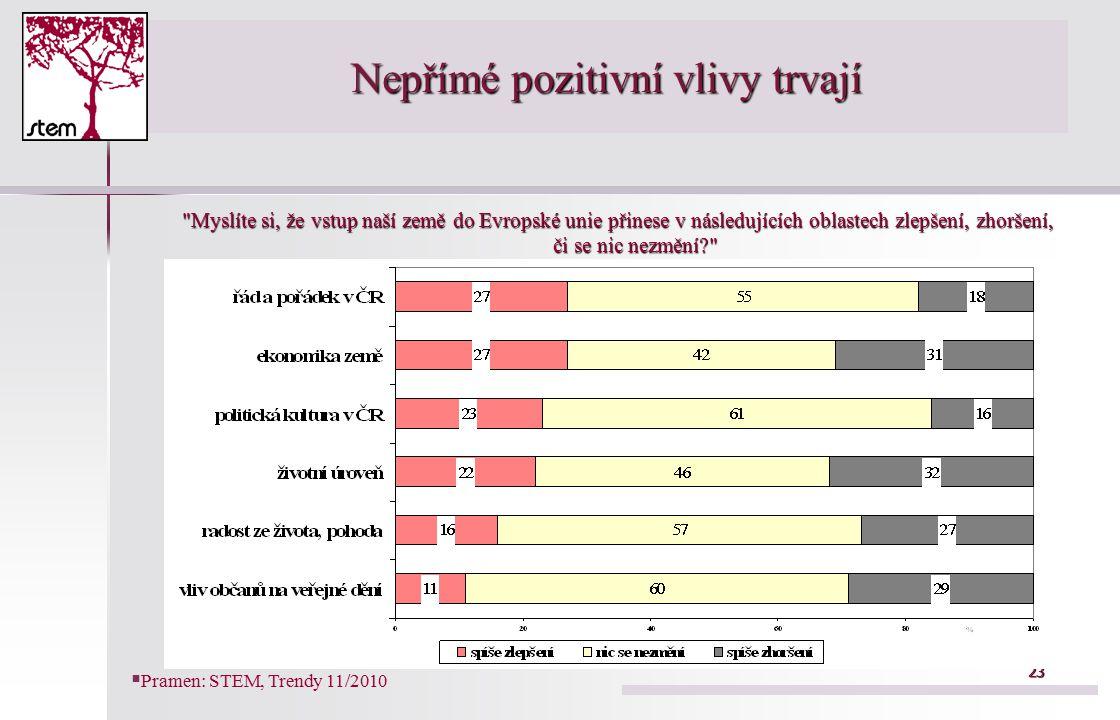 23 Nepřímé pozitivní vlivy trvají Myslíte si, že vstup naší země do Evropské unie přinese v následujících oblastech zlepšení, zhoršení, či se nic nezmění?   Pramen: STEM, Trendy 11/2010