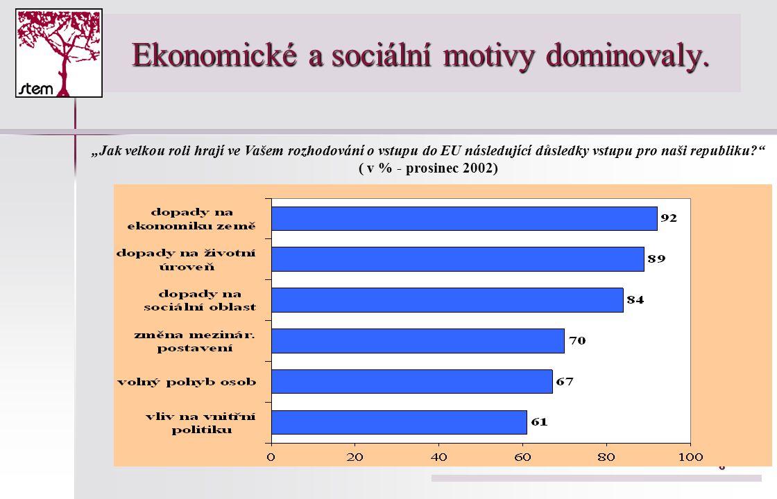 8 Ekonomické a sociální motivy dominovaly.
