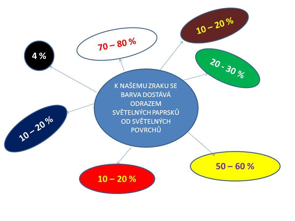 K NAŠEMU ZRAKU SE BARVA DOSTÁVÁ ODRAZEM SVĚTELNÝCH PAPRSKŮ OD SVĚTELNÝCH POVRCHŮ 4 % 70 – 80 % 50 – 60 % 10 – 20 % 20 - 30 % 10 – 20 %