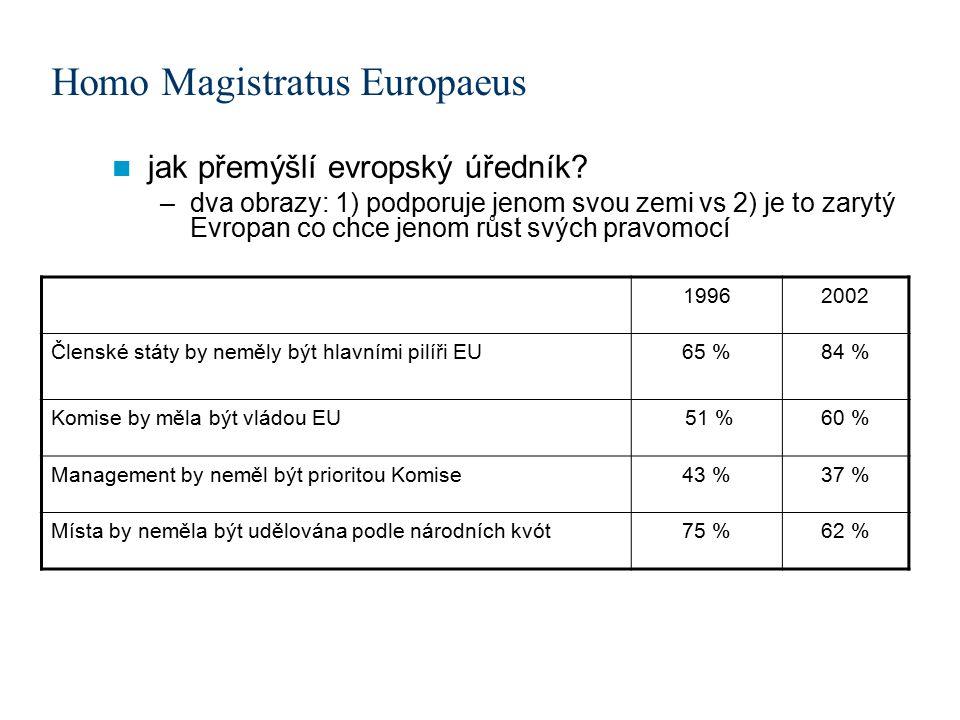 Homo Magistratus Europaeus jak přemýšlí evropský úředník.