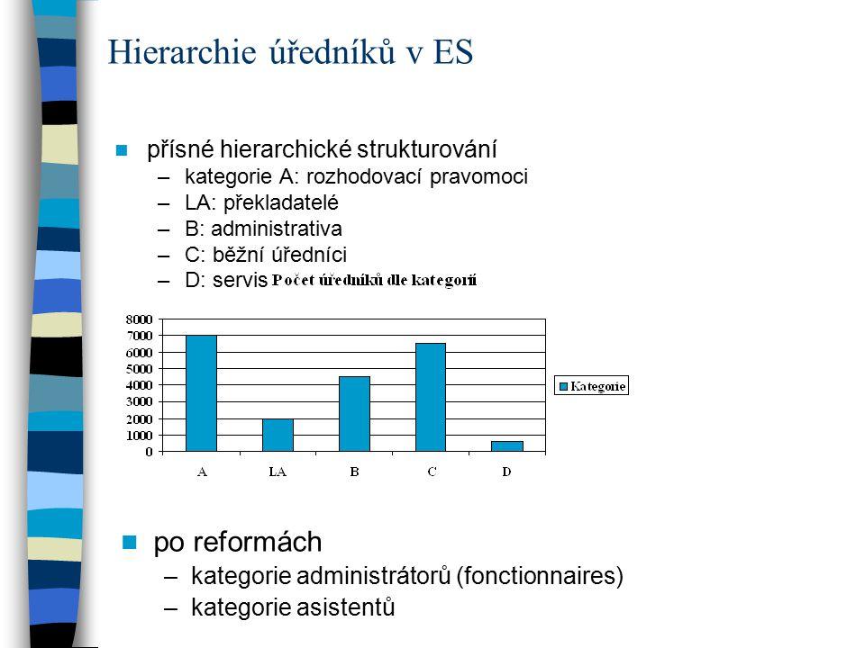 Hierarchie úředníků v ES přísné hierarchické strukturování –kategorie A: rozhodovací pravomoci –LA: překladatelé –B: administrativa –C: běžní úředníci –D: servis po reformách –kategorie administrátorů (fonctionnaires) –kategorie asistentů