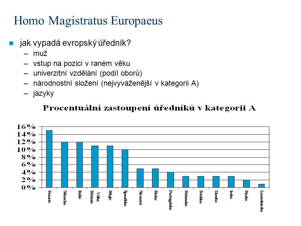 Homo Magistratus Europaeus jak vypadá evropský úředník.