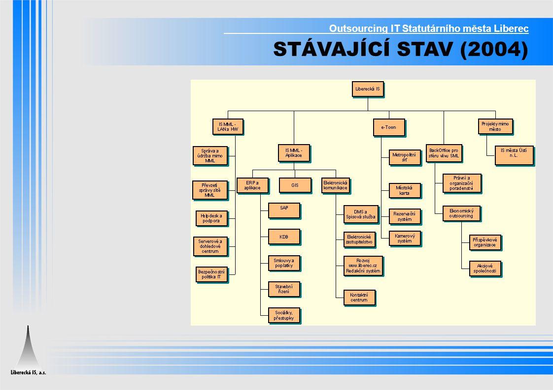 Outsourcing IT Statutárního města Liberec KOMPLETNÍ OUTSOURCING IT V ÚŘADU - Informační strategie - Tvorba a správa rozpočtu IT - Aplikační podpora a servis - Rozvoj IS
