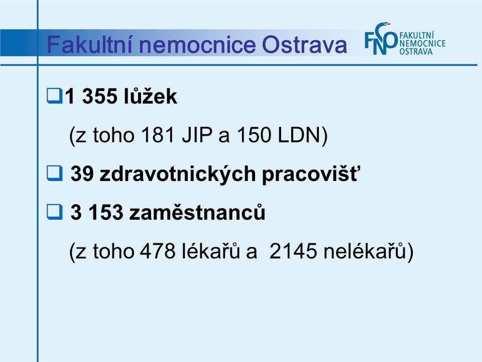 Fakultní nemocnice Ostrava  1 355 lůžek (z toho 181 JIP a 150 LDN)  39 zdravotnických pracovišť  3 153 zaměstnanců (z toho 478 lékařů a 2145 neléka