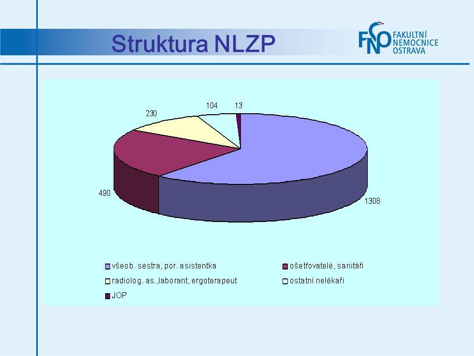 Struktura NLZP