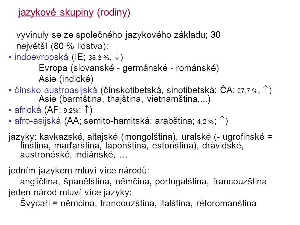 jazykové skupiny (rodiny) vyvinuly se ze společného jazykového základu; 30 největší (80 % lidstva): ▪ indoevropská (IE; 38,3 %,  ) Evropa (slovanské