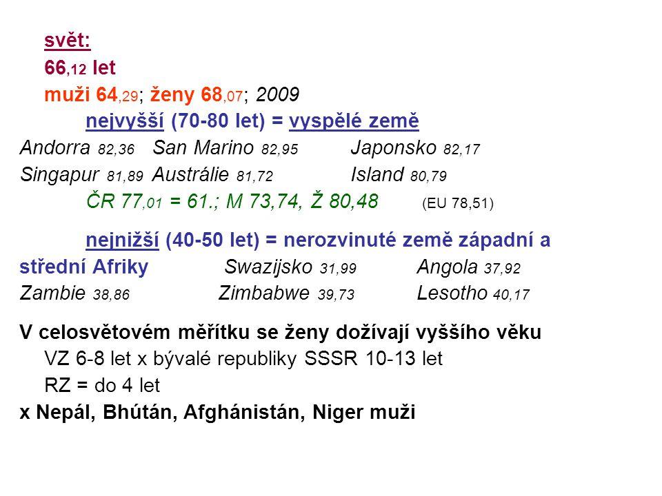 svět: 66,12 let muži 64,29 ; ženy 68,07 ; 2009 nejvyšší (70-80 let) = vyspělé země Andorra 82,36 San Marino 82,95 Japonsko 82,17 Singapur 81,89 Austrá