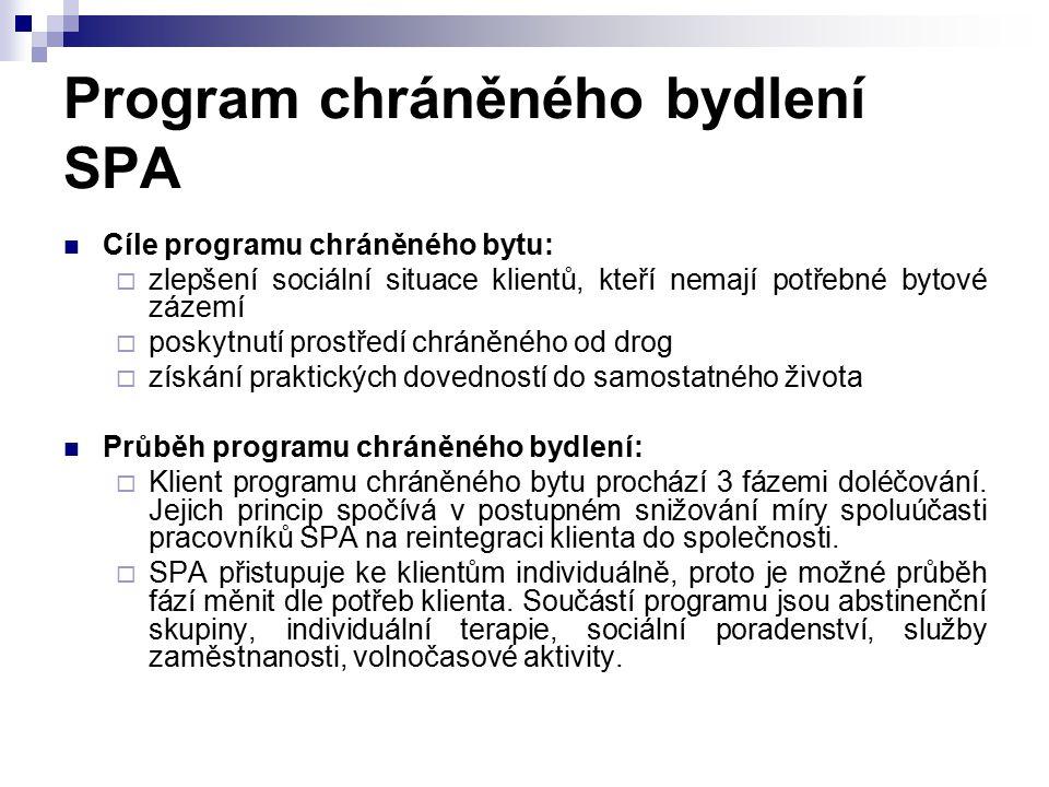 Program chráněného bydlení SPA Cíle programu chráněného bytu:  zlepšení sociální situace klientů, kteří nemají potřebné bytové zázemí  poskytnutí pr