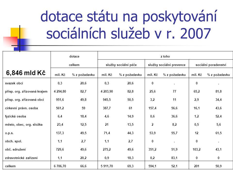 dotace státu na poskytování sociálních služeb v r. 2007 dotacez toho celkemslužby sociální péčeslužby sociální prevencesociální poradenství 6,846 mld