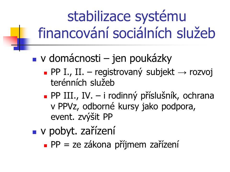stabilizace systému financování sociálních služeb v domácnosti – jen poukázky PP I., II. – registrovaný subjekt → rozvoj terénních služeb PP III., IV.