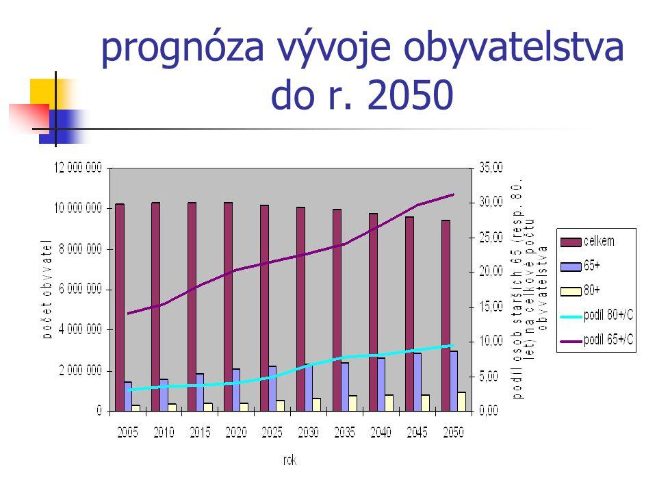 prognóza vývoje obyvatelstva do r. 2050