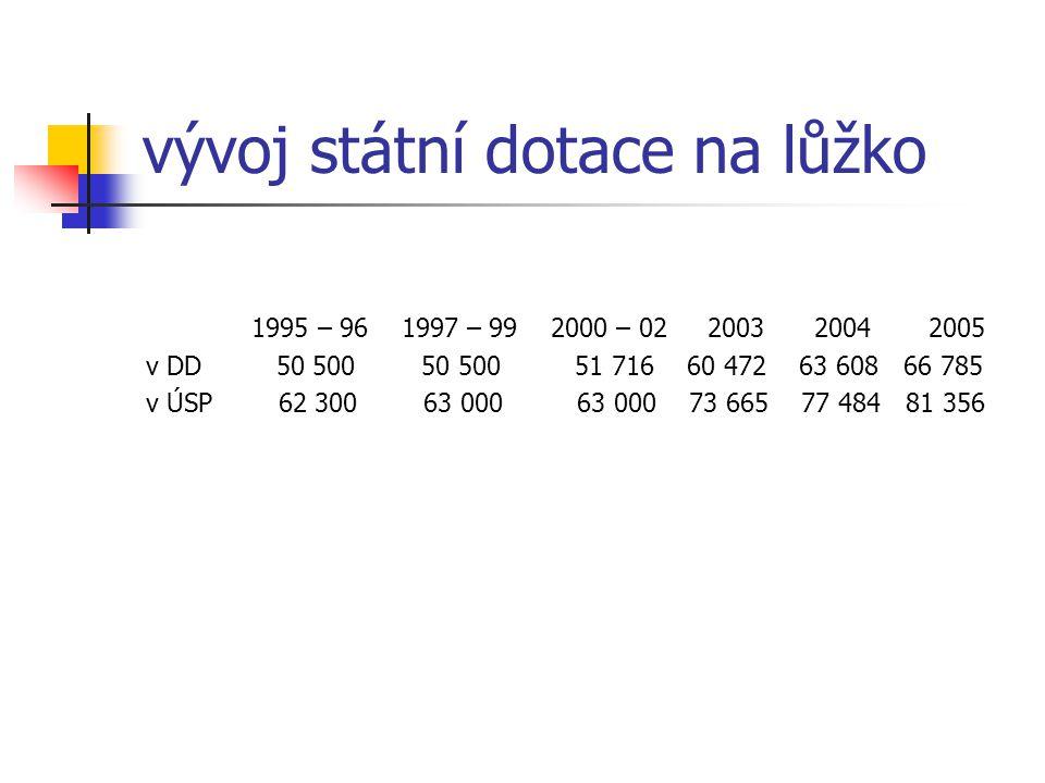 vývoj státní dotace na lůžko 1995 – 96 1997 – 99 2000 – 02 2003 2004 2005 v DD 50 500 50 500 51 716 60 472 63 608 66 785 v ÚSP 62 300 63 000 63 000 73