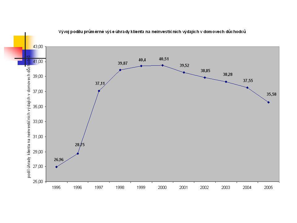 Výdaje obcí na sociální služby 2001 13,0 % obcí0 7,8 % obcí≤ 10 Kč/1 obyv.