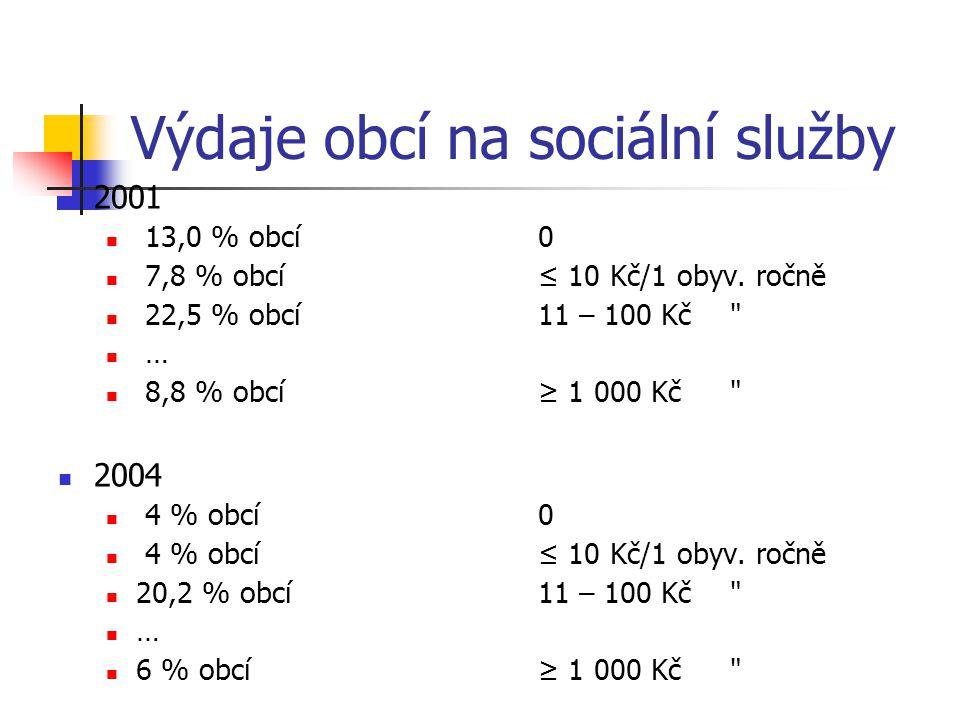 Výdaje obcí na sociální služby 2001 13,0 % obcí0 7,8 % obcí≤ 10 Kč/1 obyv. ročně 22,5 % obcí11 – 100 Kč