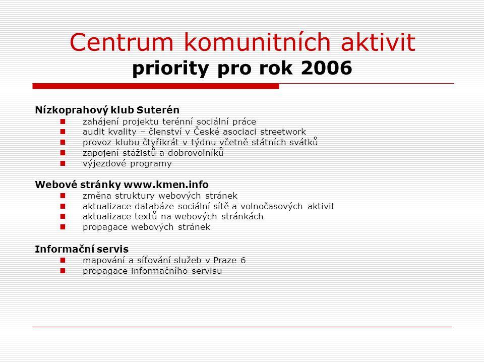 Centrum komunitních aktivit priority pro rok 2006 Nízkoprahový klub Suterén zahájení projektu terénní sociální práce audit kvality – členství v České