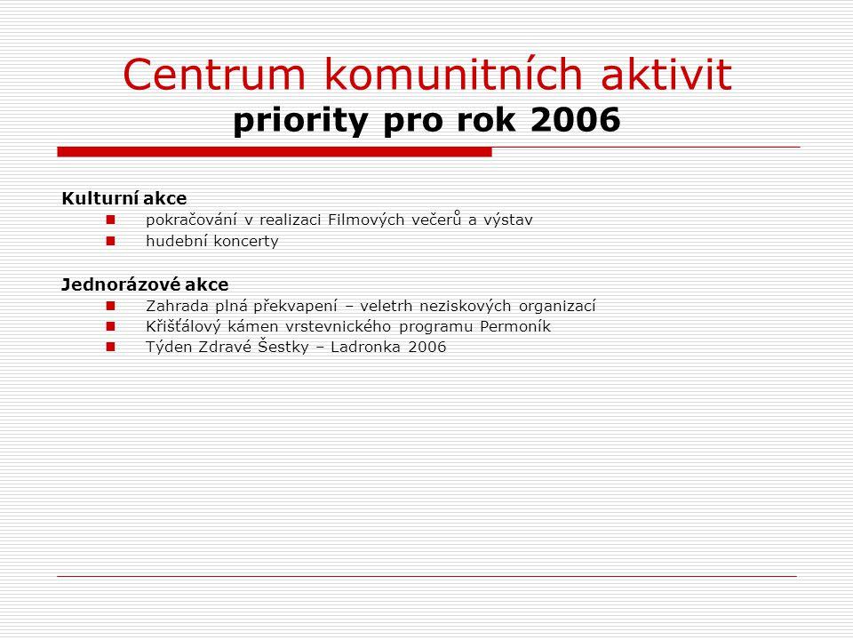 Centrum komunitních aktivit priority pro rok 2006 Kulturní akce pokračování v realizaci Filmových večerů a výstav hudební koncerty Jednorázové akce Za