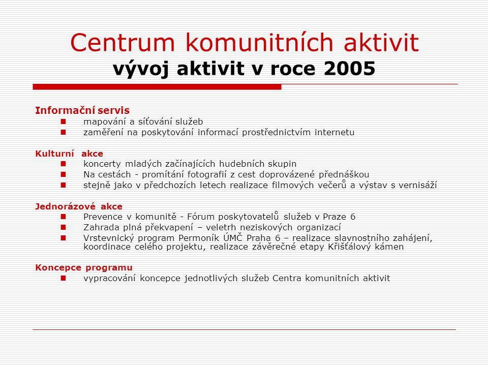 Centrum komunitních aktivit vývoj aktivit v roce 2005 Informační servis mapování a síťování služeb zaměření na poskytování informací prostřednictvím i