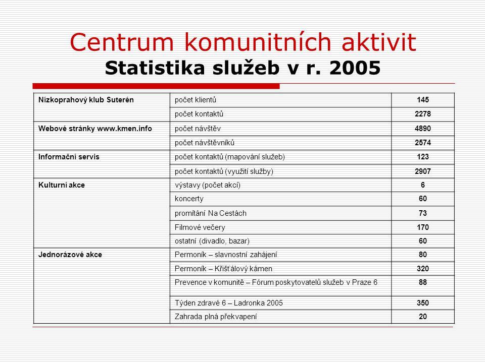 Centrum komunitních aktivit Statistika služeb v r. 2005 Nízkoprahový klub Suterénpočet klientů145 počet kontaktů2278 Webové stránky www.kmen.infopočet
