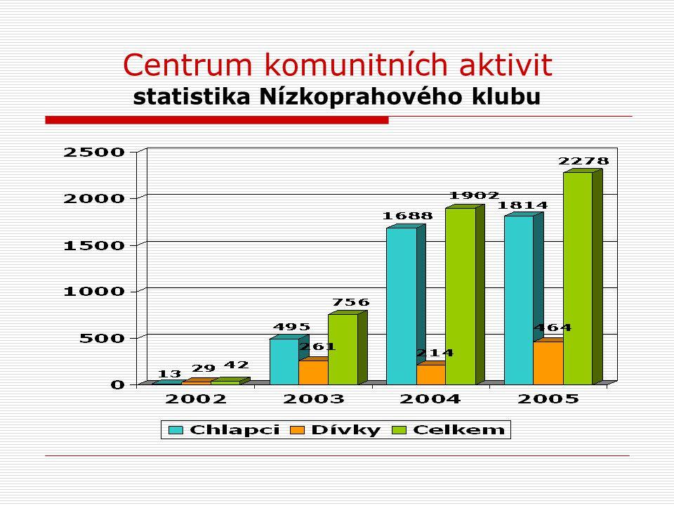 Centrum komunitních aktivit statistika Nízkoprahového klubu