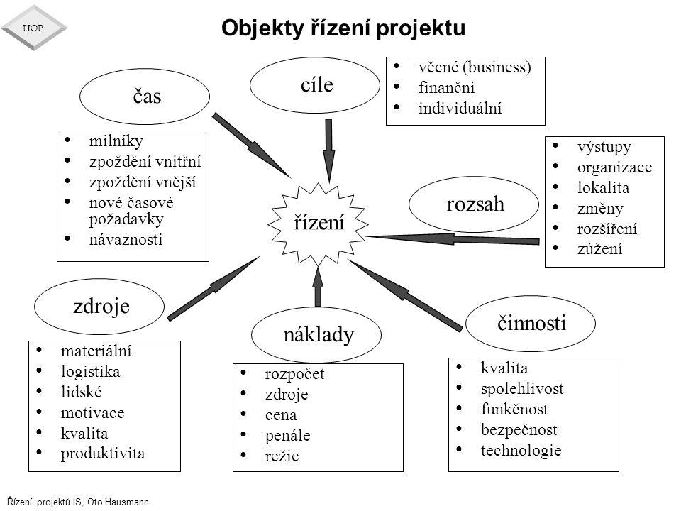 Řízení projektů IS, Oto Hausmann HOP Objekty řízení projektu milníky zpoždění vnitřní zpoždění vnější nové časové požadavky návaznosti řízení cíle nák