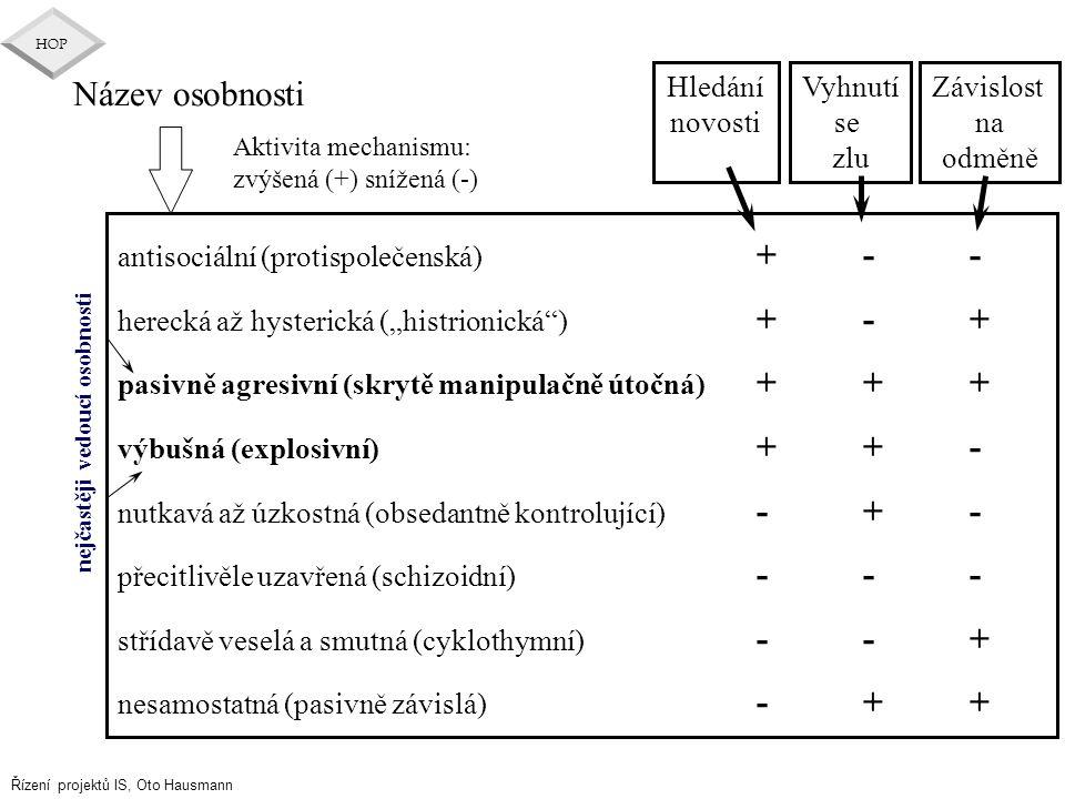 Řízení projektů IS, Oto Hausmann HOP Aktivita mechanismu: zvýšená (+) snížená (-) Hledání novosti Vyhnutí se zlu Závislost na odměně Název osobnosti a