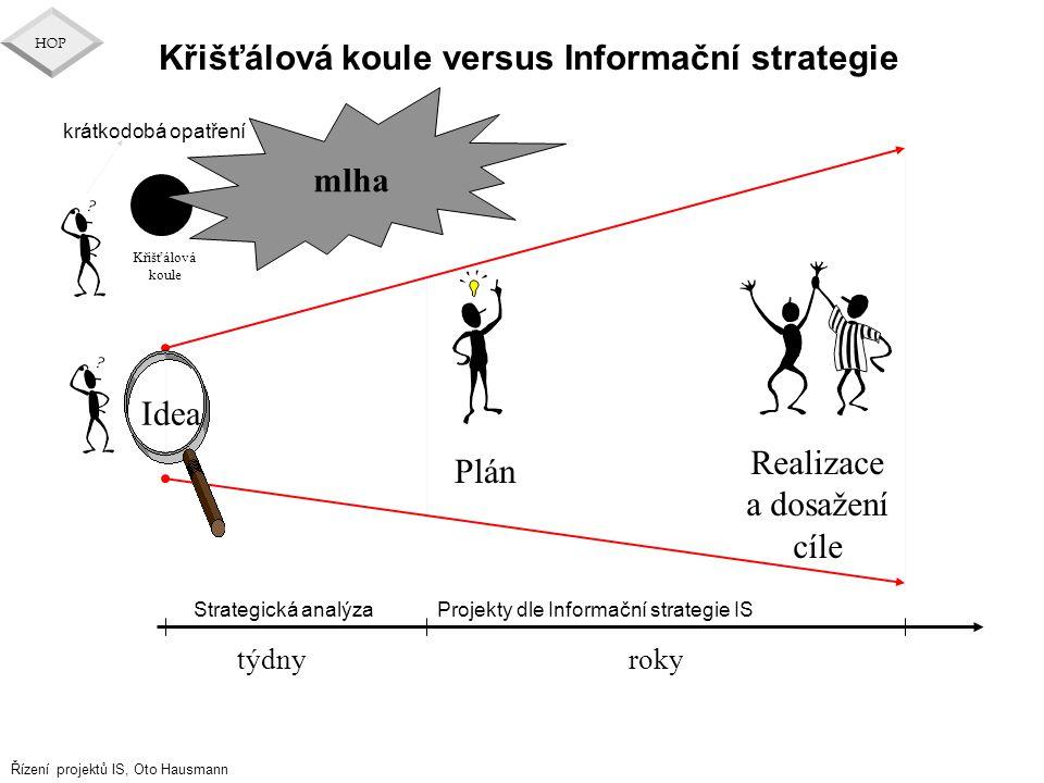 Řízení projektů IS, Oto Hausmann HOP Křišťálová koule versus Informační strategie rokytýdny Strategická analýzaProjekty dle Informační strategie IS Id