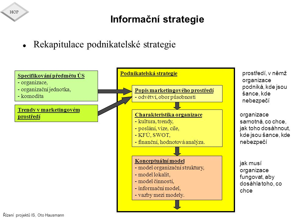 Řízení projektů IS, Oto Hausmann HOP Informační strategie Podnikatelská strategie Konceptuální model - model organizační struktury, - model lokalit, -
