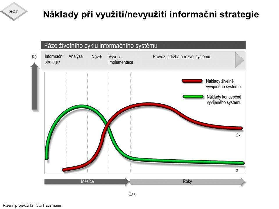 Řízení projektů IS, Oto Hausmann HOP Náklady při využití/nevyužití informační strategie